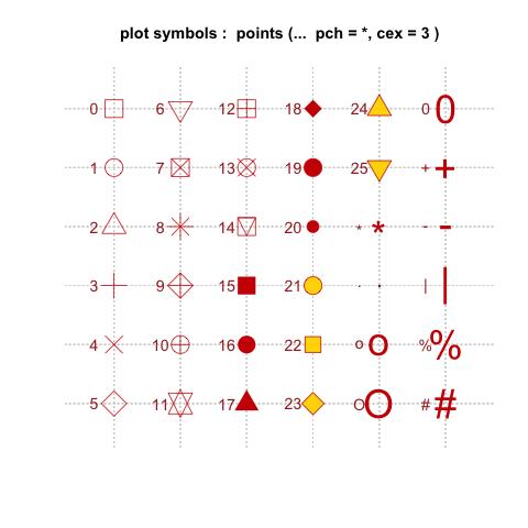 R绘图基础(4)符号与线形