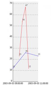 使用Perl绘制统计图