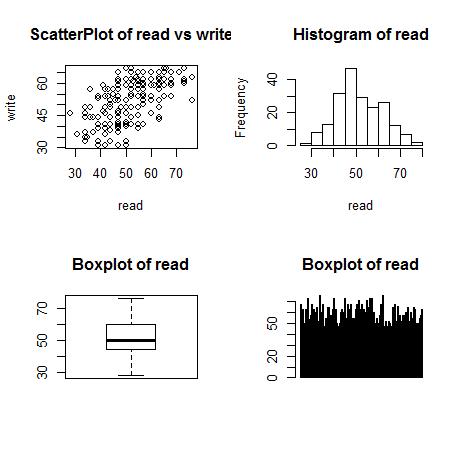用R一页绘制多图以及绘制组合图(一幅图上添加新图)