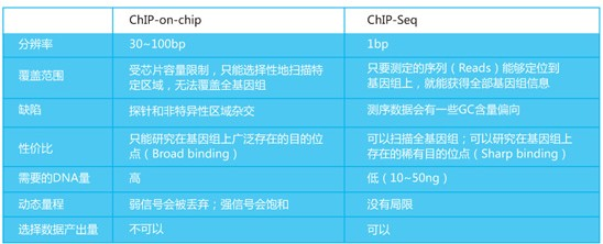 ChIP-Seq概述及技术路线