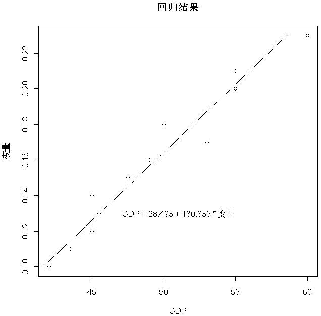 在R语言绘图中标注带参数的公式