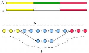 De Bruijn Graphs for Alternative Splicing and Repetitive Regions