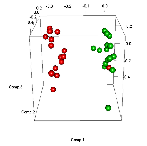 主成份分析(PCA)在生物芯片样本筛选中的应用及在R语言中的实现