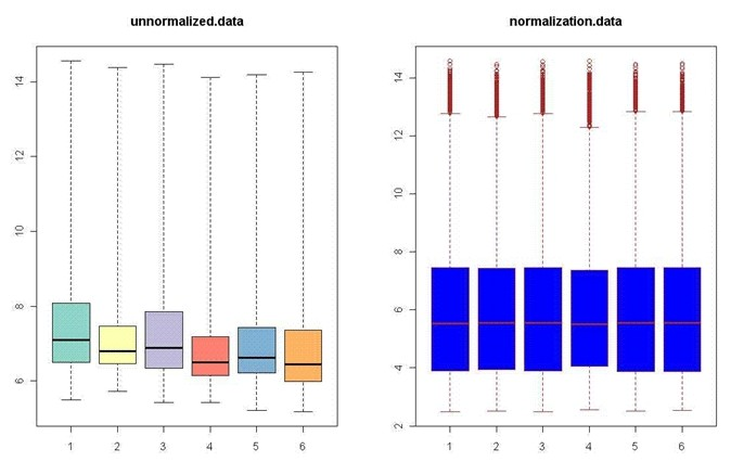 表达谱芯片的聚类分析