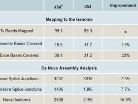 千年基因率先推出454+(GS FLX+)转录组测序