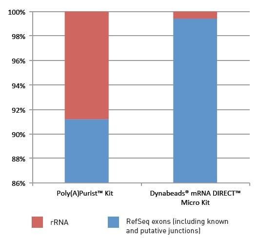 利用Ion半导体测序开展基因表达谱分析