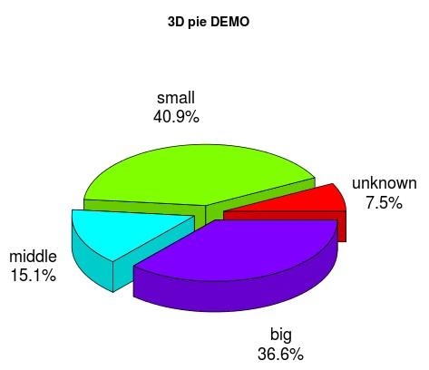 用R绘画3D饼图