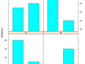 利用R在一幅图中绘制多个子图