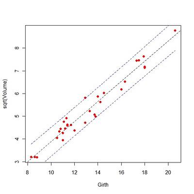 R语言基础入门之五:简单线性回归