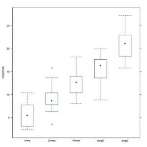 R语言基础入门之七:方差分析