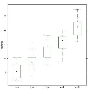 利用R语言进行方差分析