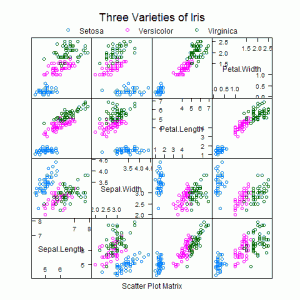 不同版本的散点图矩阵