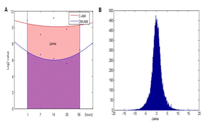 miRNA测序结果分析