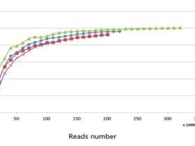 转录组数据饱和度评估方法