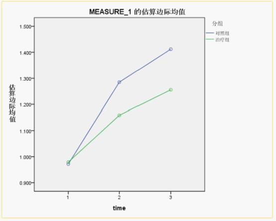 SPSS学习笔记之——重复测量的多因素方差分析