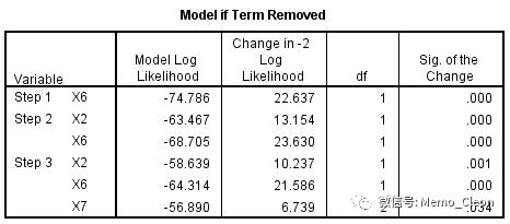 因变量二分类资料的logistic回归