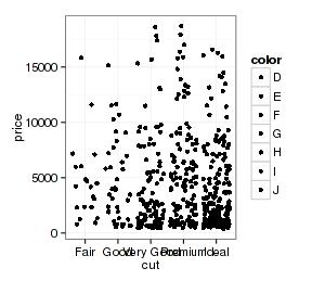 ggplot2作图详解5:图层语法和图形组合