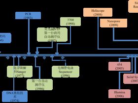 三代基因组测序技术原理简介
