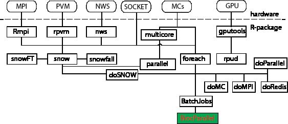 Bioconductor并行(parallel)运算