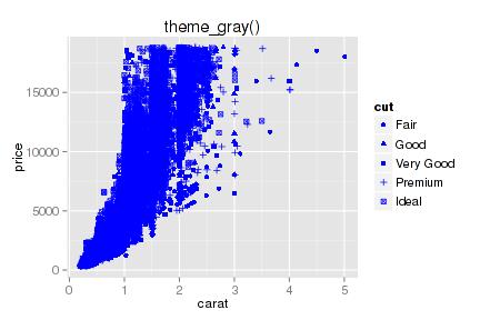 ggplot2作图详解2:ggplot图形对象