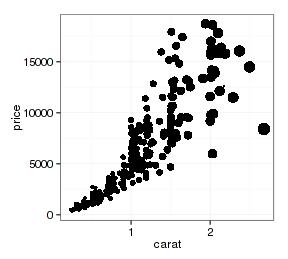 ggplot2作图详解3:映射(mapping)