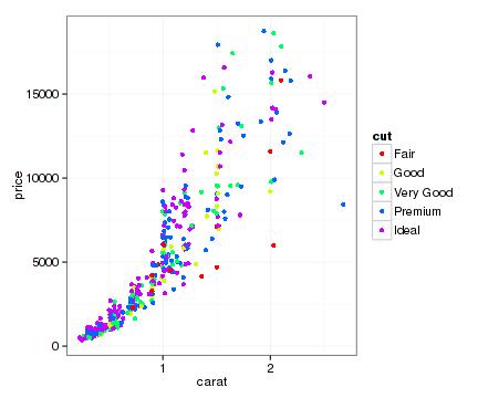 ggplot2作图详解6:标尺(scale)设置