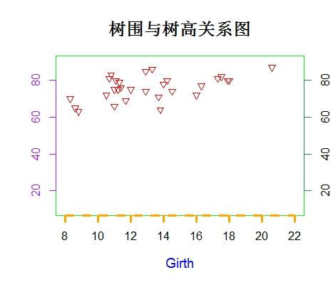 R语言基础教程2:散点图