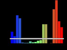 用R语言绘制y轴不连续的柱形图