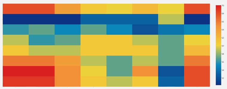 10045-利用R语言heatmap.2函数进行聚类并画热图