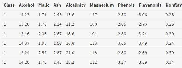 确定最佳聚类数目的10种方法