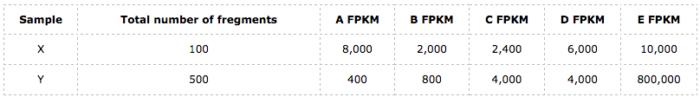 为什么说FPKM/RPKM是错的