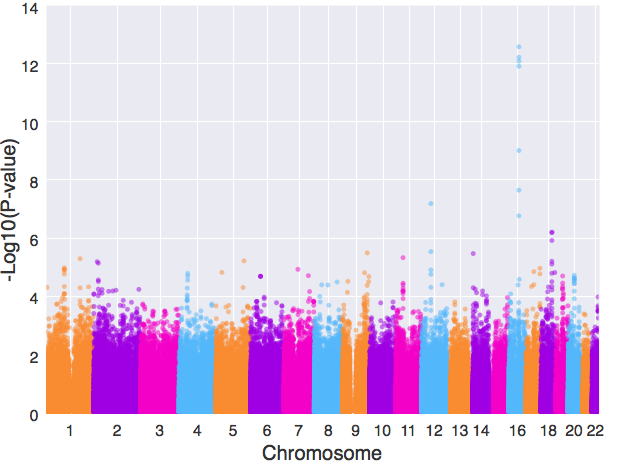 使用Python绘制GWAS分析中的曼哈顿图和QQ图