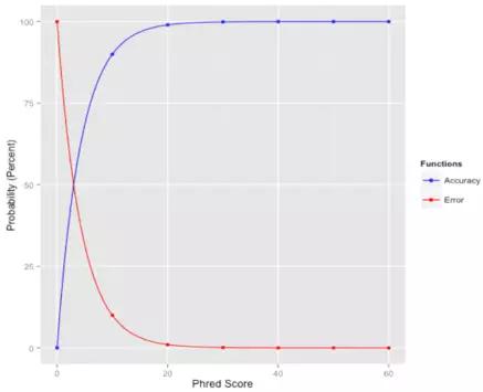 从零开始完整学习全基因组测序(WGS)数据分析:第2节 FASTA和FASTQ