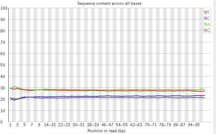 从零开始完整学习全基因组测序(WGS)数据分析:第3节 数据质控