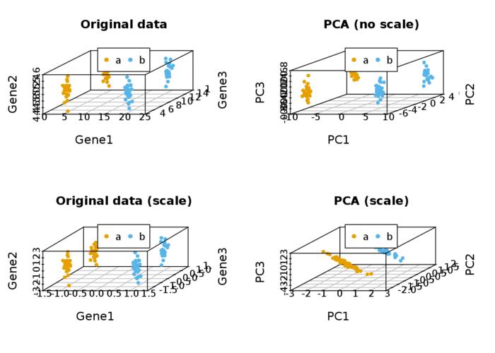 PCA主成分分析原理及分析实践详细介绍