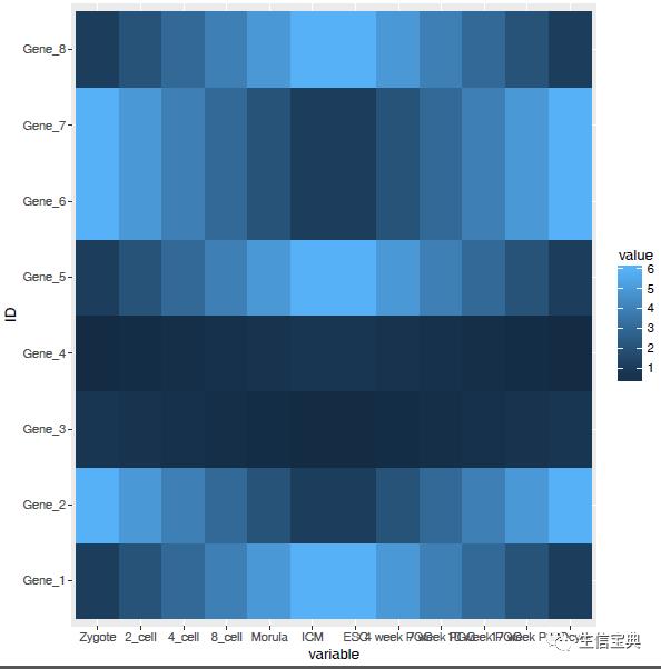 R语言学习 – 热图绘制 (heatmap)