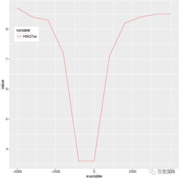 R语言学习 – 线图绘制