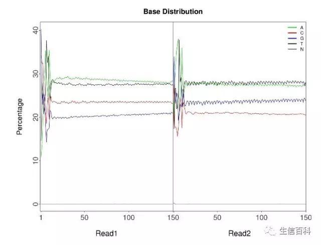 Illumina测序数据的质量控制