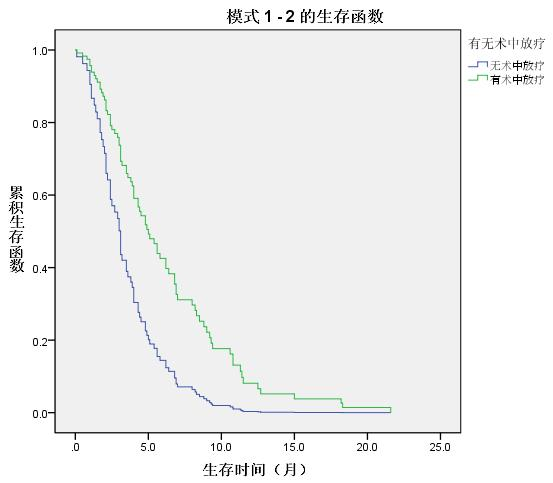 SPSS学习笔记之——生存分析的Cox回归模型(比例风险模型)