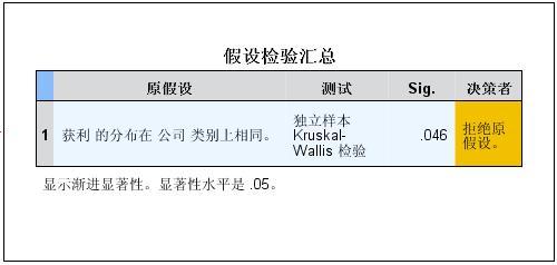 SPSS学习笔记之——多个独立样本的非参数检验(Cruskal-Wallis秩和检验)