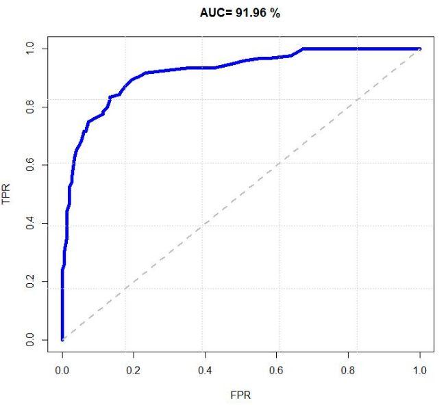 全面了解ROC曲线