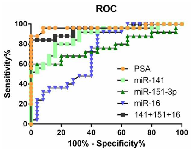 关于ROC曲线,IDI和NRI