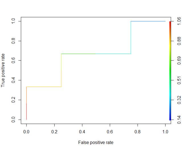 R绘制ROC曲线