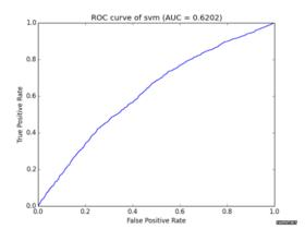 使用Python画ROC曲线以及AUC值