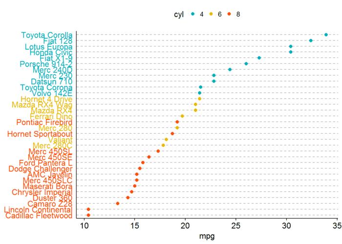 利用ggpubr包进行R语言可视化