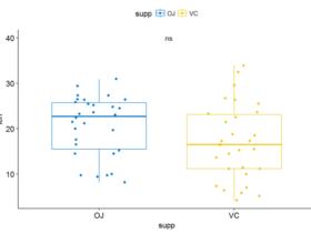 R语言添加p-value和显著性标记