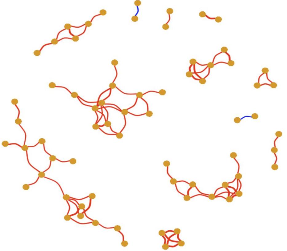 Co-occurrence网络图在R中的实现