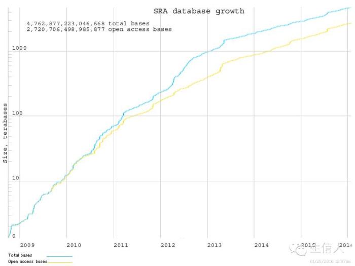 NCBI SRA数据库使用详解