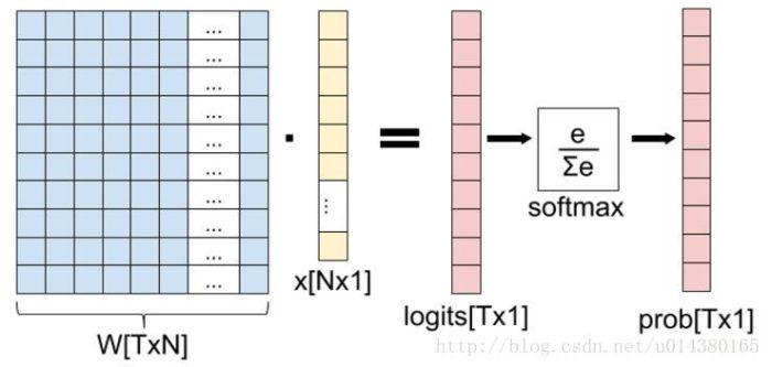 卷积神经网络中的softmax,softmax loss和cross entropy的讲解