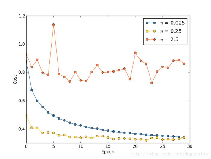 如何选择神经网络的超参数